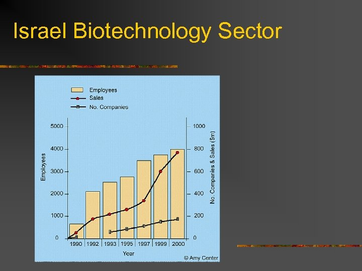 Israel Biotechnology Sector