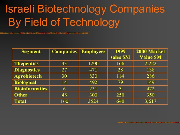 Israeli Biotechnology Companies By Field of Technology