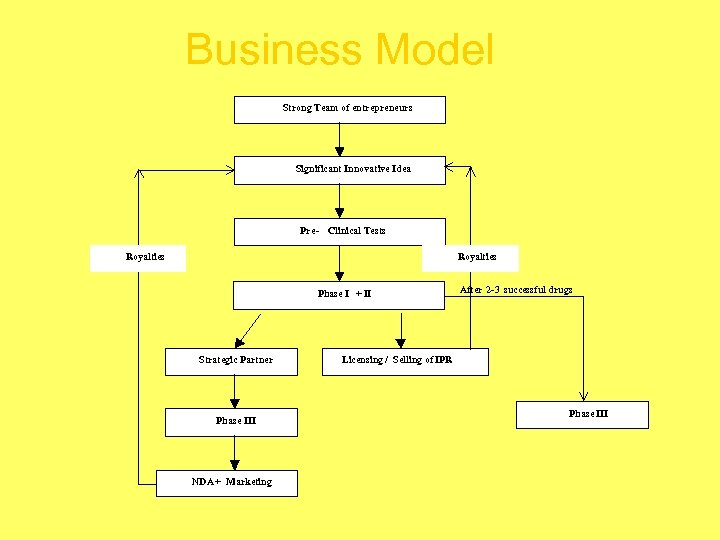 Business Model Strong Team of entrepreneurs Significant Innovative Idea Pre - Clinical Tests Royalties