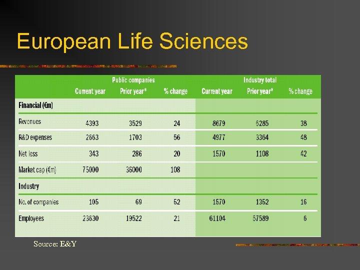 European Life Sciences Source: E&Y