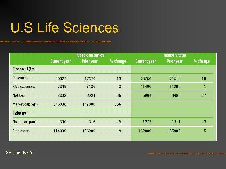 U. S Life Sciences Source: E&Y