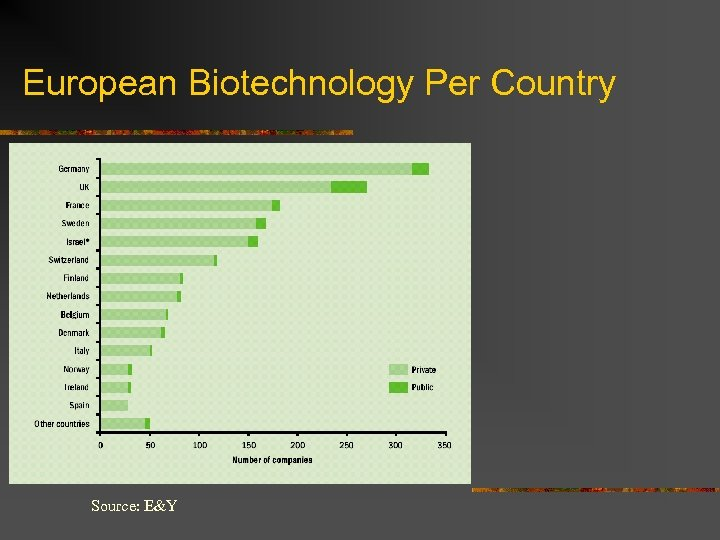 European Biotechnology Per Country Source: E&Y