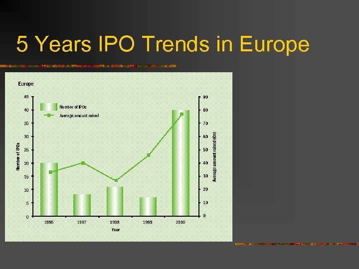 5 Years IPO Trends in Europe