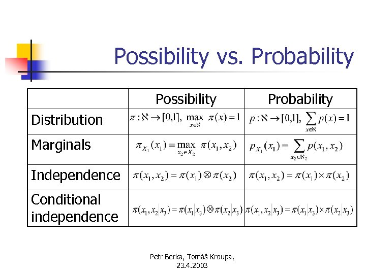 Possibility vs. Probability Possibility Distribution Marginals Independence Conditional independence Petr Berka, Tomáš Kroupa, 23.
