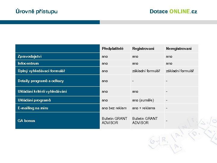 Úrovně přístupu Dotace ONLINE. cz Předplatitelé Registrovaní Neregistrovaní Zpravodajství ano ano Infocentrum ano ano