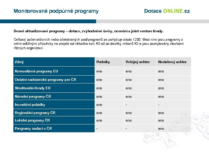 Monitorované podpůrné programy Dotace ONLINE. cz Denně aktualizované programy – dotace, zvýhodněné úvěry, ocenění