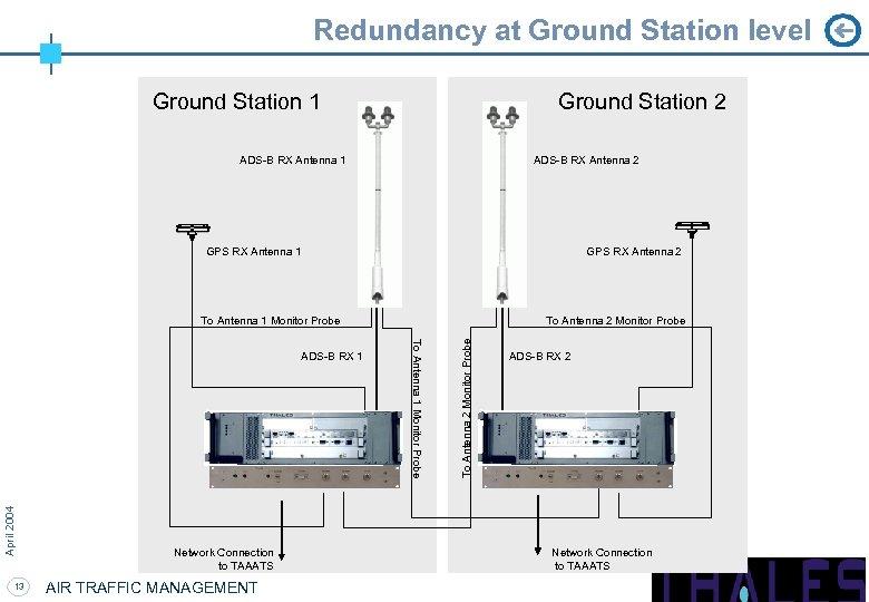 Redundancy at Ground Station level Ground Station 1 Ground Station 2 ADS-B RX Antenna