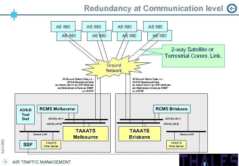 Redundancy at Communication level AS 680 AS 680 2 -way Satellite or Terrestrial Comm.