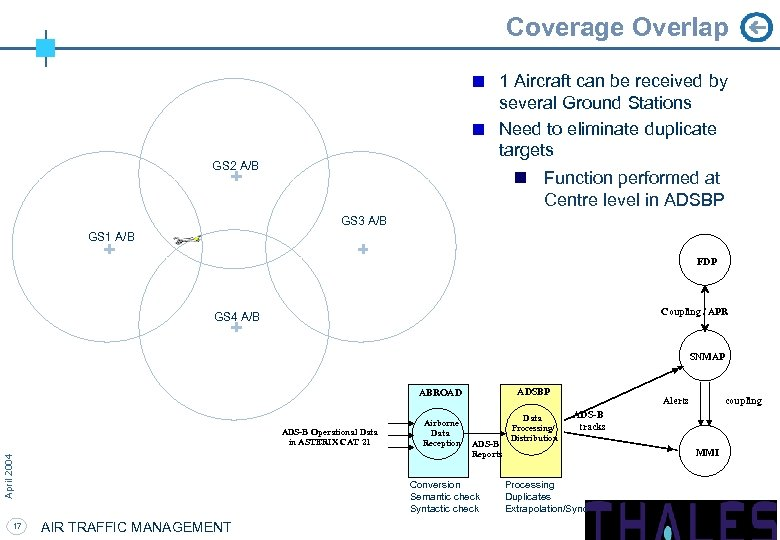 Coverage Overlap 1 Aircraft can be received by several Ground Stations Need to eliminate