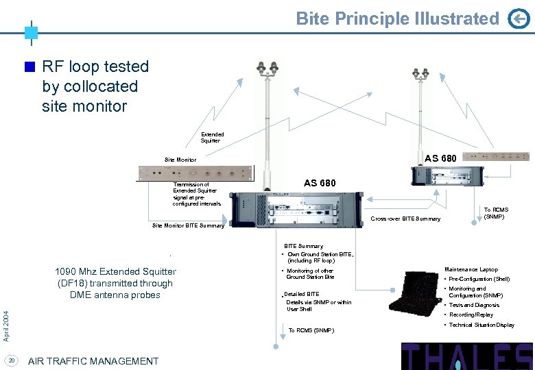 Bite Principle Illustrated RF loop tested by collocated site monitor Extended Squitter AS 680