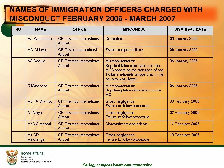NAMES OF IMMIGRATION OFFICERS CHARGED WITH MISCONDUCT FEBRUARY 2006 - MARCH 2007 NO NAME