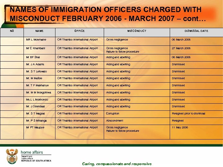 NAMES OF IMMIGRATION OFFICERS CHARGED WITH MISCONDUCT FEBRUARY 2006 - MARCH 2007 – cont…