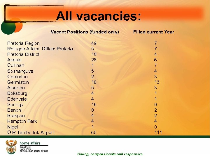 All vacancies: Vacant Positions (funded only) Pretoria Region Refugee Affairs' Office: Pretoria District Akasia