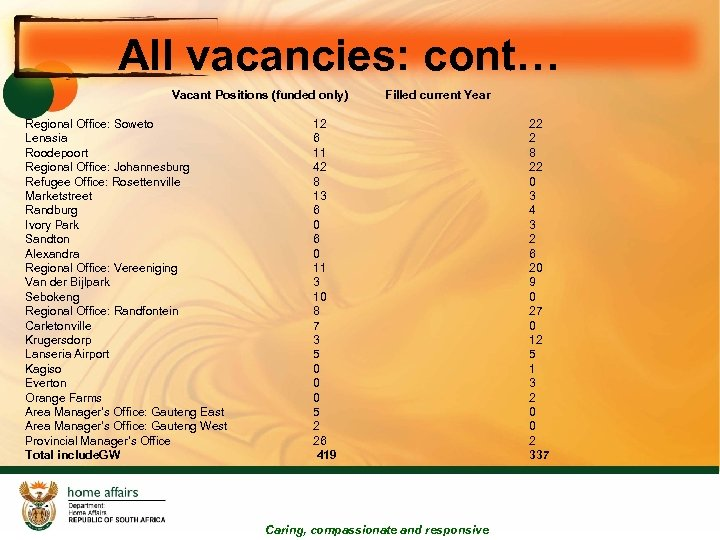 All vacancies: cont… Vacant Positions (funded only) Regional Office: Soweto Lenasia Roodepoort Regional Office: