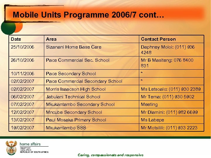 Mobile Units Programme 2006/7 cont… Date Area Contact Person 25/10/2006 Sizanani Home Base Care