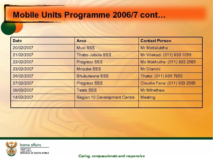 Mobile Units Programme 2006/7 cont… Date Area Contact Person 20/02/2007 Musi SSS Mr Motlaluktha