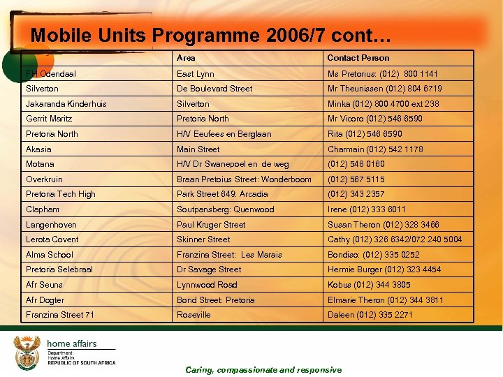 Mobile Units Programme 2006/7 cont… Area Contact Person FH Odendaal East Lynn Ms Pretorius: