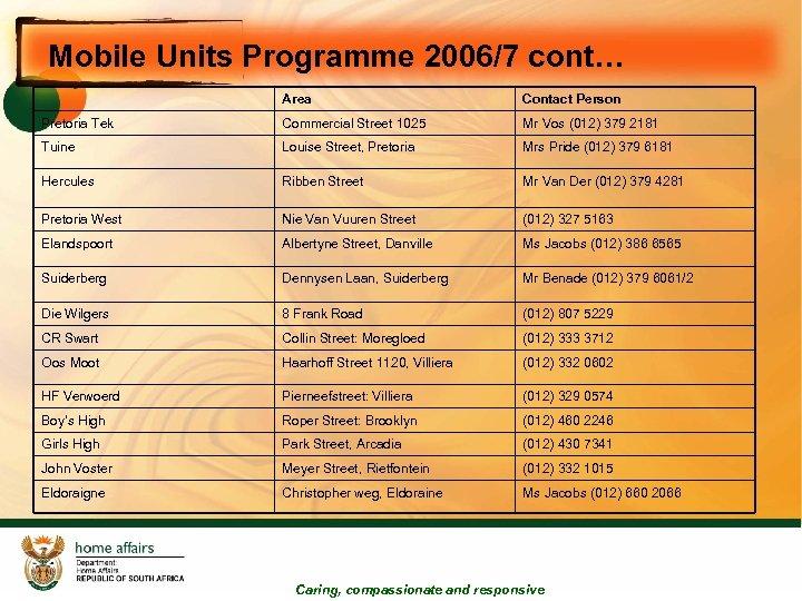 Mobile Units Programme 2006/7 cont… Area Contact Person Pretoria Tek Commercial Street 1025 Mr
