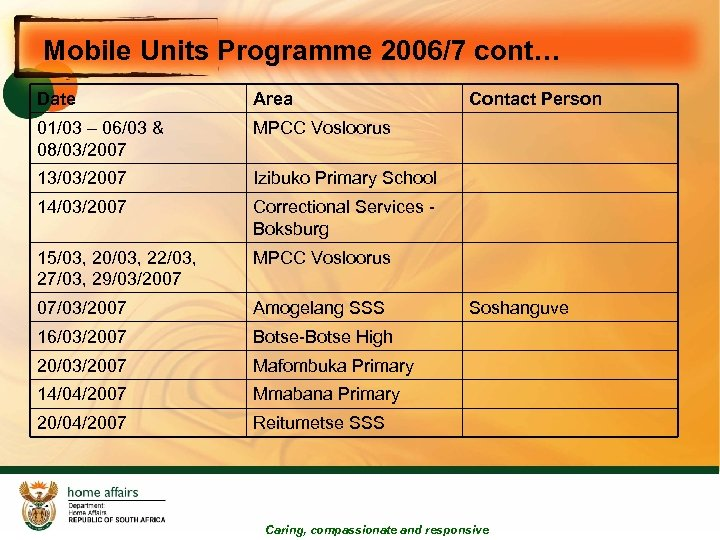 Mobile Units Programme 2006/7 cont… Date Area 01/03 – 06/03 & 08/03/2007 MPCC Vosloorus