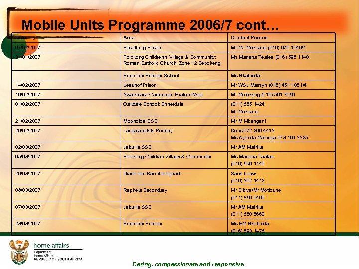 Mobile Units Programme 2006/7 cont… Date Area Contact Person 07/02/2007 Sasolburg Prison Mr MJ