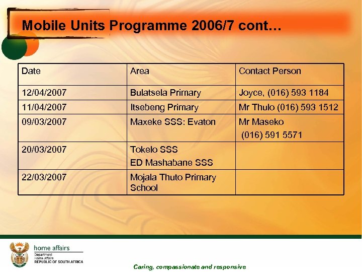Mobile Units Programme 2006/7 cont… Date Area Contact Person 12/04/2007 Bulatsela Primary Joyce, (016)