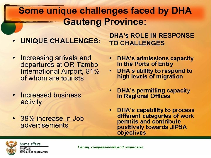 Some unique challenges faced by DHA Gauteng Province: • UNIQUE CHALLENGES: DHA's ROLE IN