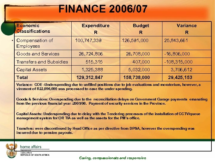 FINANCE 2006/07 Economic Classifications • Compensation of Employees Goods and Services Transfers and Subsidies