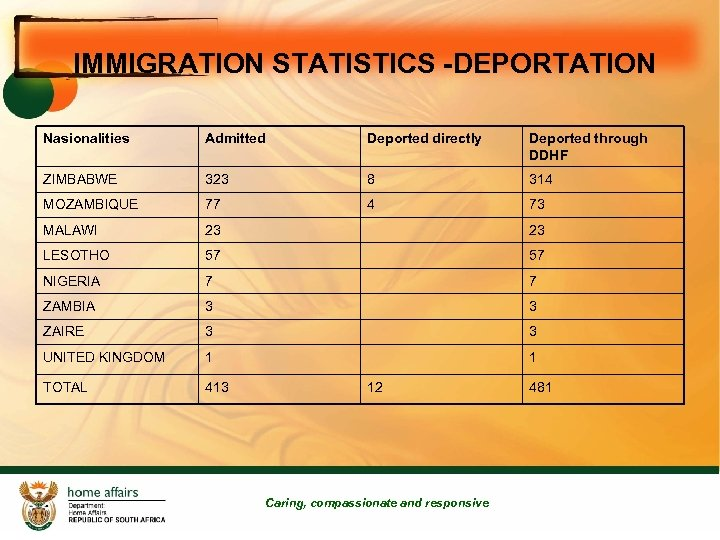 IMMIGRATION STATISTICS -DEPORTATION Nasionalities Admitted Deported directly Deported through DDHF ZIMBABWE 323 8 314