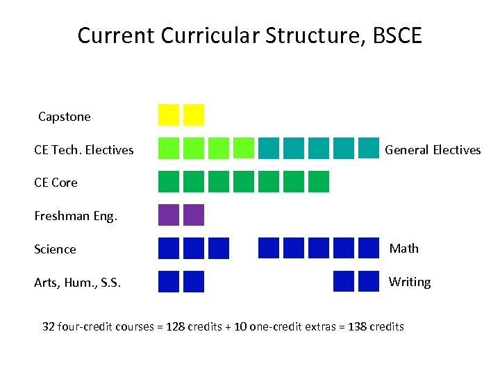 Current Curricular Structure, BSCE Capstone CE Tech. Electives General Electives CE Core Freshman Eng.