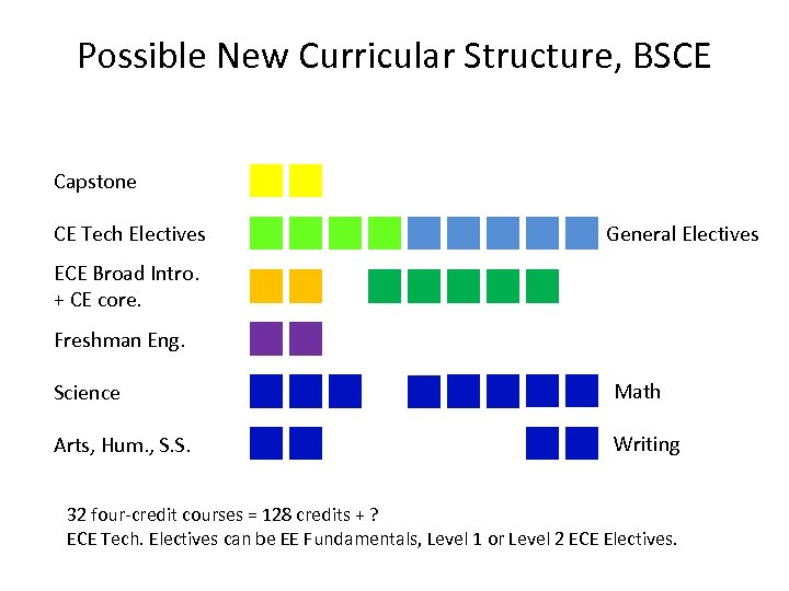 Possible New Curricular Structure, BSCE Capstone CE Tech Electives General Electives ECE Broad Intro.