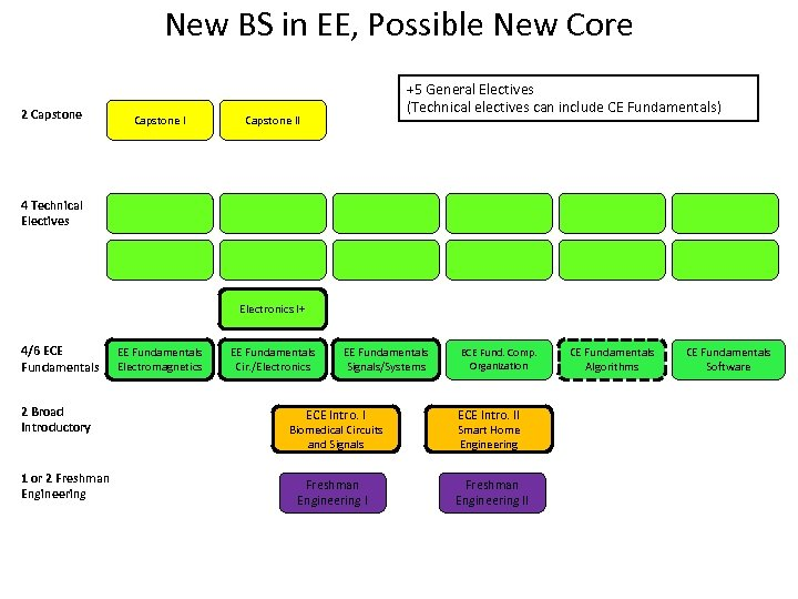 New BS in EE, Possible New Core 2 Capstone I +5 General Electives (Technical