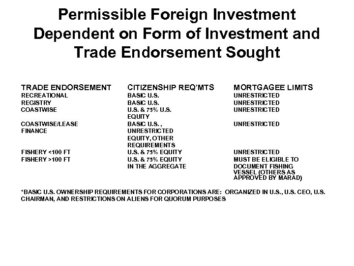 Permissible Foreign Investment Dependent on Form of Investment and Trade Endorsement Sought TRADE ENDORSEMENT