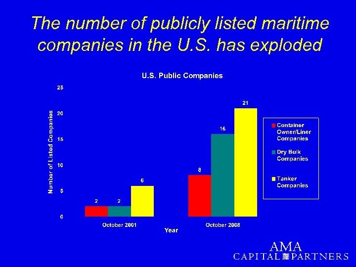 The number of publicly listed maritime companies in the U. S. has exploded
