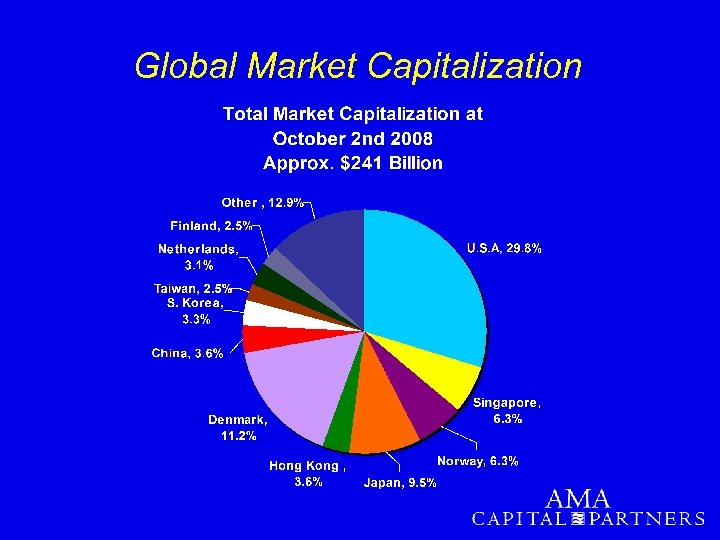Global Market Capitalization