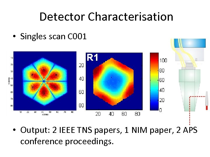 Detector Characterisation • Singles scan C 001 • Output: 2 IEEE TNS papers, 1