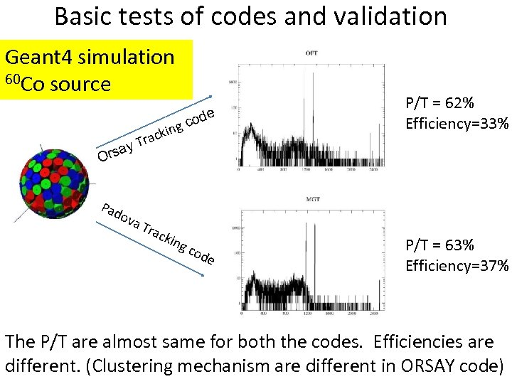 Basic tests of codes and validation Geant 4 simulation 60 Co source e P/T