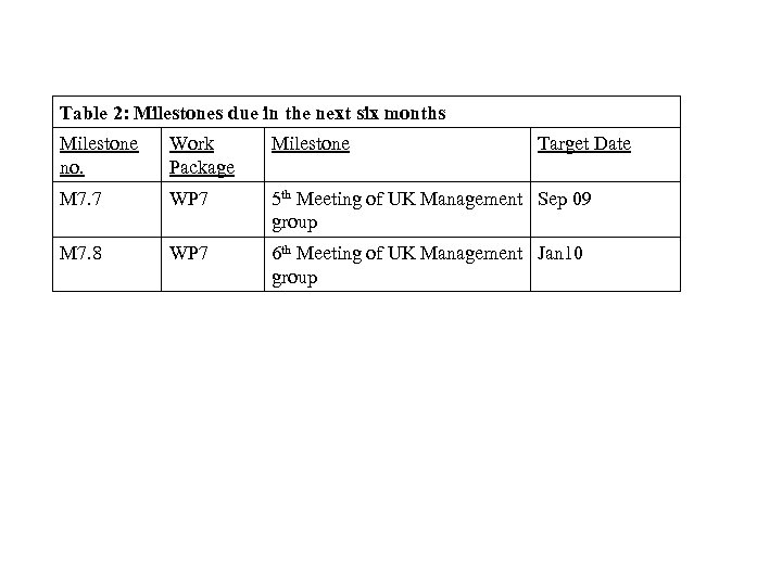Table 2: Milestones due in the next six months Milestone no. Work Package Milestone