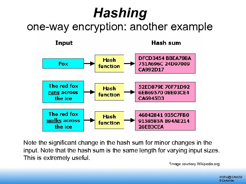 Hashing one-way encryption: another example Note the significant change in the hash sum for