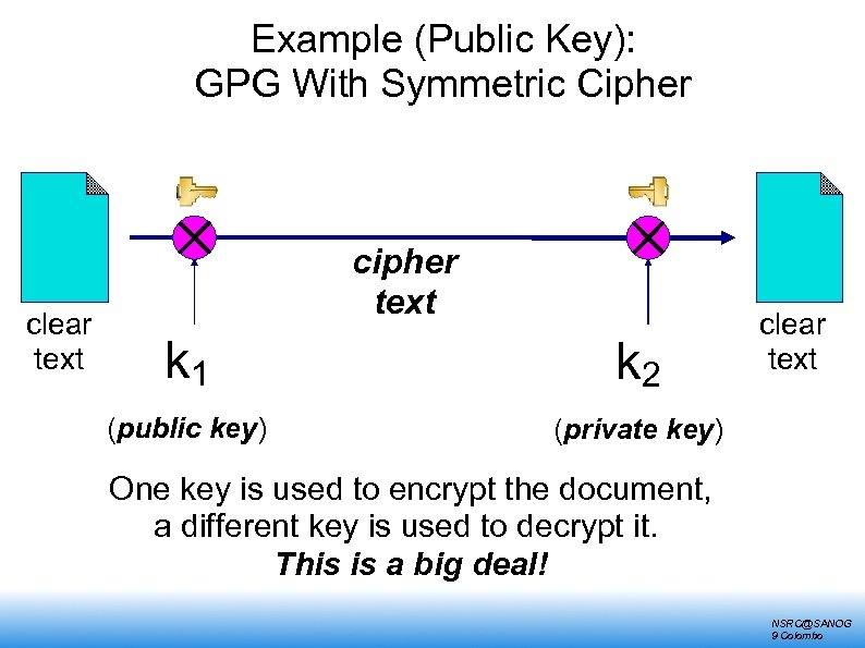 Example (Public Key): GPG With Symmetric Cipher clear text cipher text k 1 k