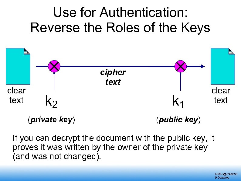Use for Authentication: Reverse the Roles of the Keys clear text cipher text k