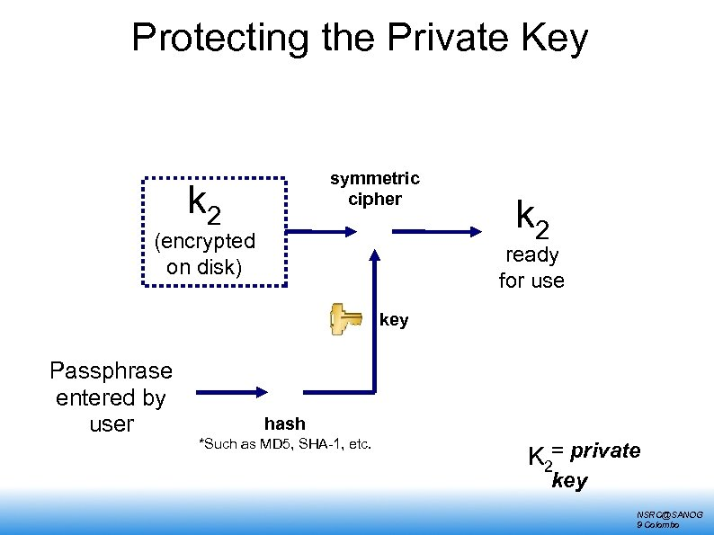 Protecting the Private Key symmetric cipher k 2 (encrypted on disk) k 2 ready
