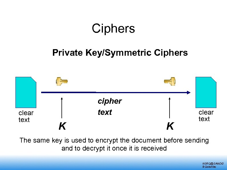 Ciphers Private Key/Symmetric Ciphers clear text cipher text K K clear text The same