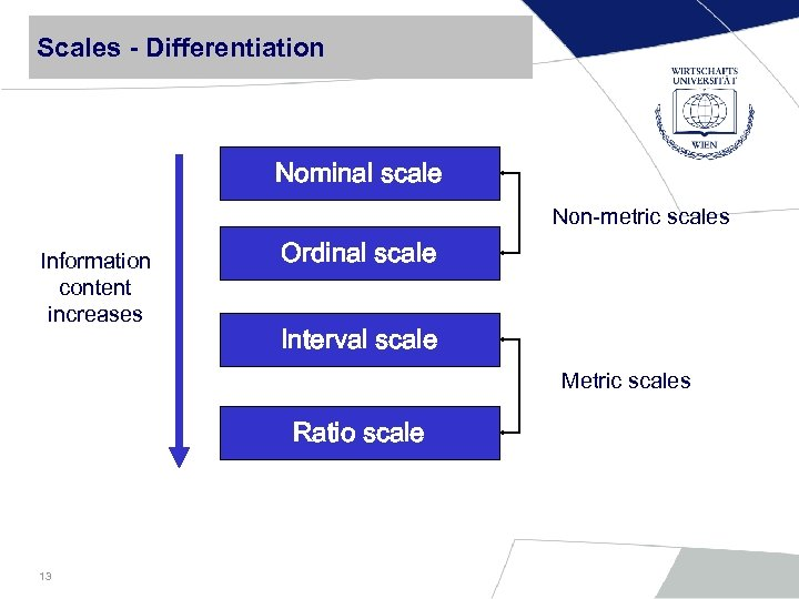 Scales - Differentiation Nominal scale Non-metric scales Information content increases Ordinal scale Interval scale