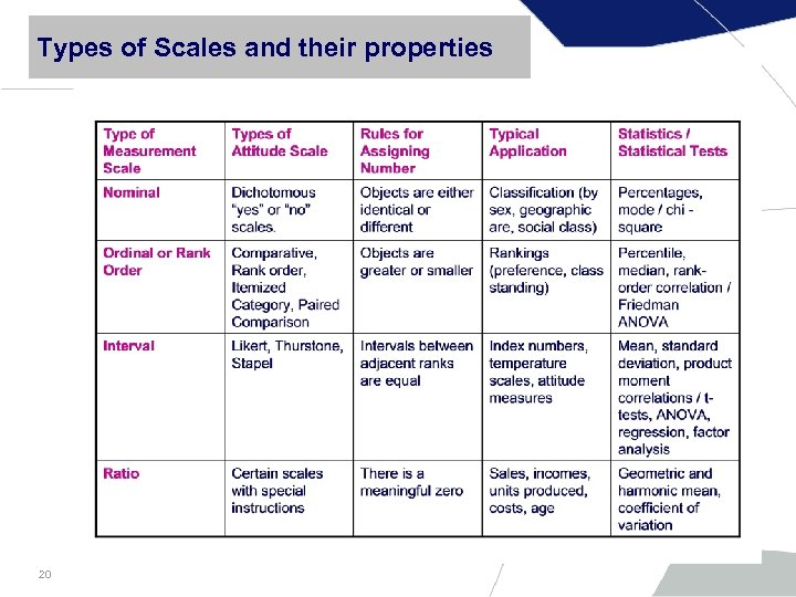 Types of Scales and their properties 20