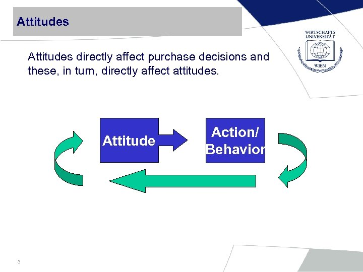 Attitudes directly affect purchase decisions and these, in turn, directly affect attitudes. Attitude 3