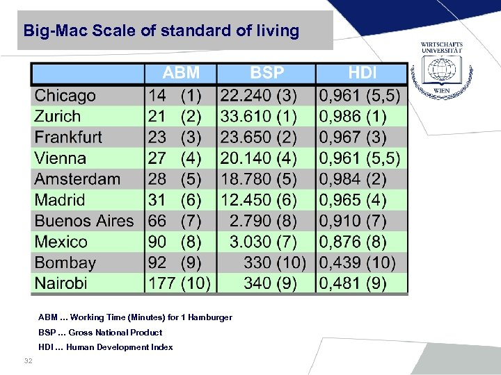 Big-Mac Scale of standard of living ABM … Working Time (Minutes) for 1 Hamburger