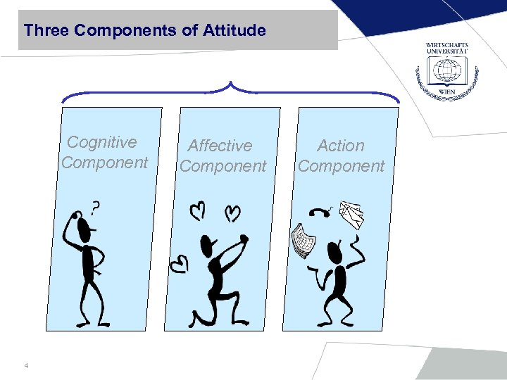 Three Components of Attitude Cognitive Component 4 Affective Component Action Component
