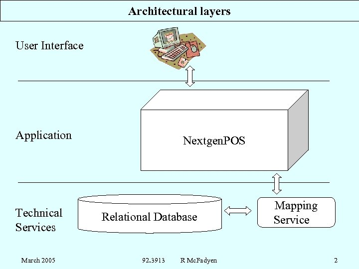 Architectural layers User Interface Application Technical Services March 2005 Nextgen. POS Relational Database 92.