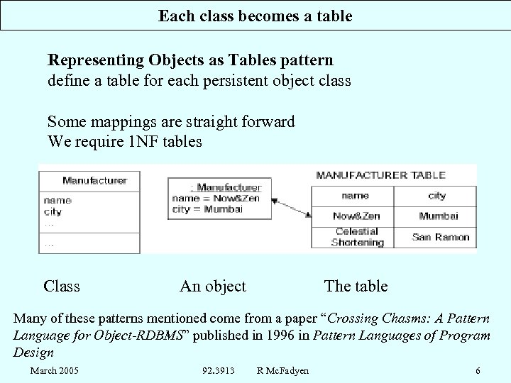 Each class becomes a table Representing Objects as Tables pattern define a table for