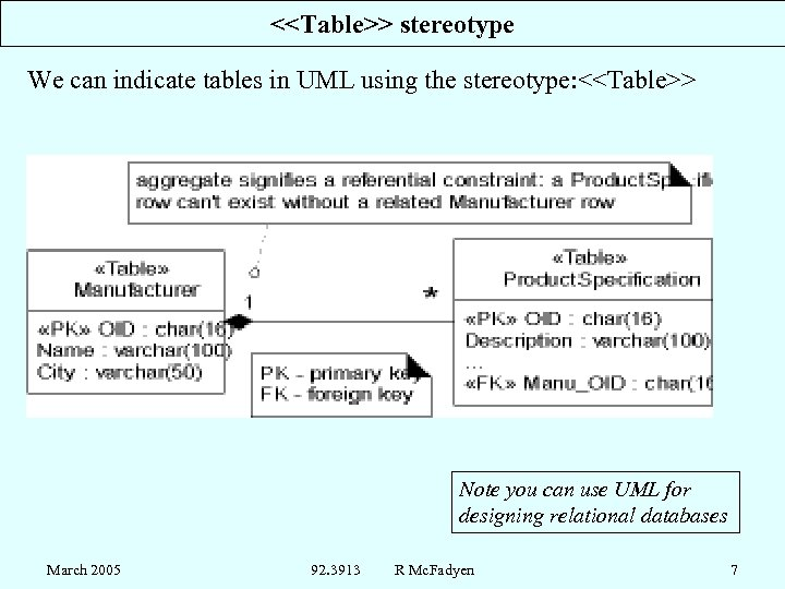 <<Table>> stereotype We can indicate tables in UML using the stereotype: <<Table>> Note you